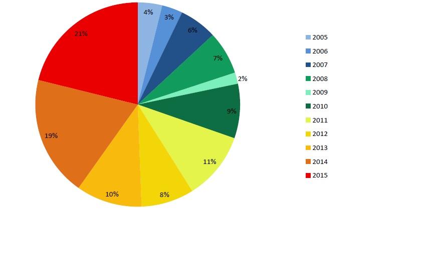Gráfico%20-%20Mortes%20-%20Boto-cinza